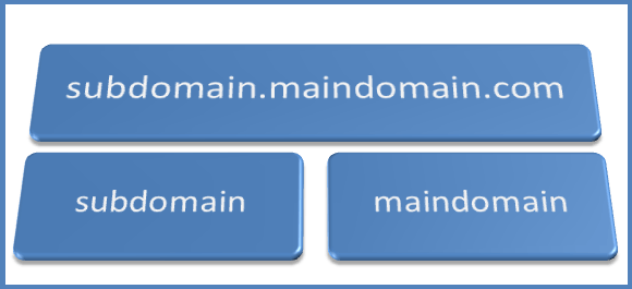 domain name sub-domain name
