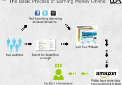 basic process of affiliate marketing
