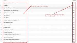 ranking keywords on google