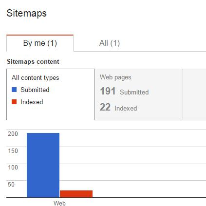 create and submit a wordpress xml sitemap to google